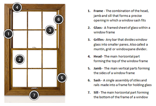 Anatomy of Window